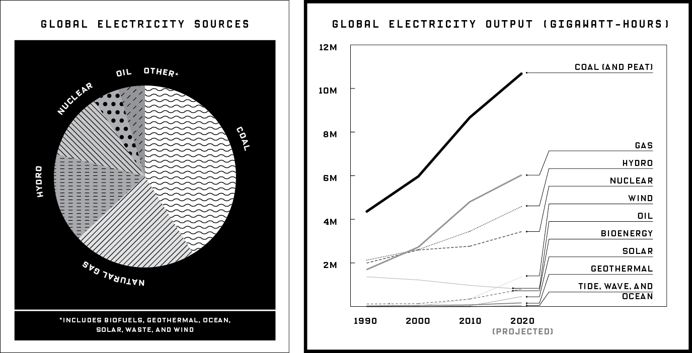 Global Electricity Sources