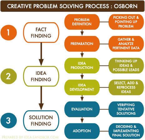 Creative Problem Solving Process Diagram