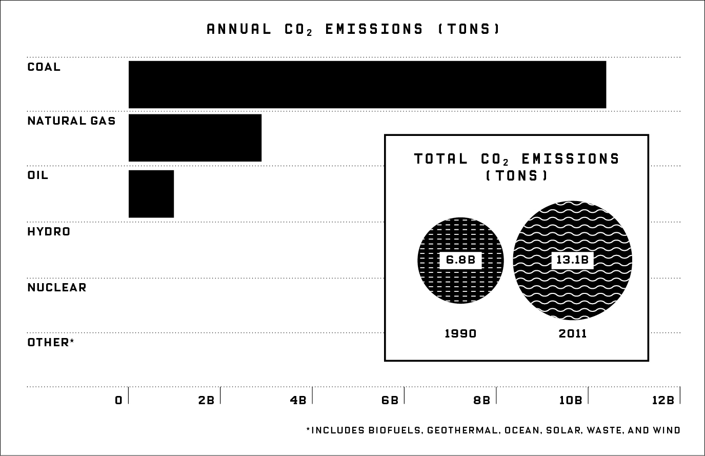 Annual CO2 Emissions by the Ton