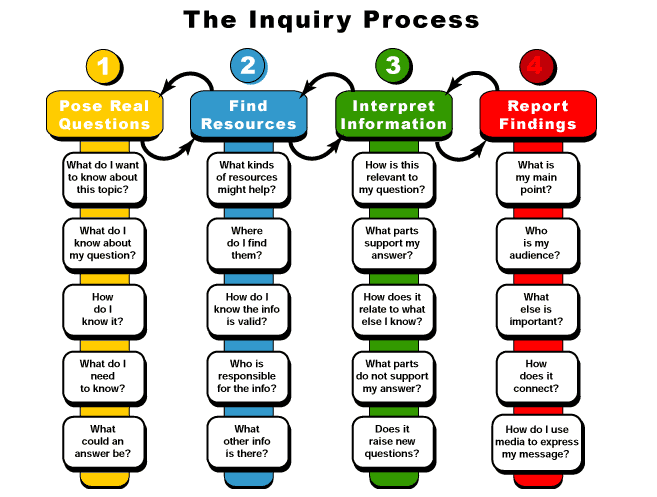 Inquiry Based Learning Process