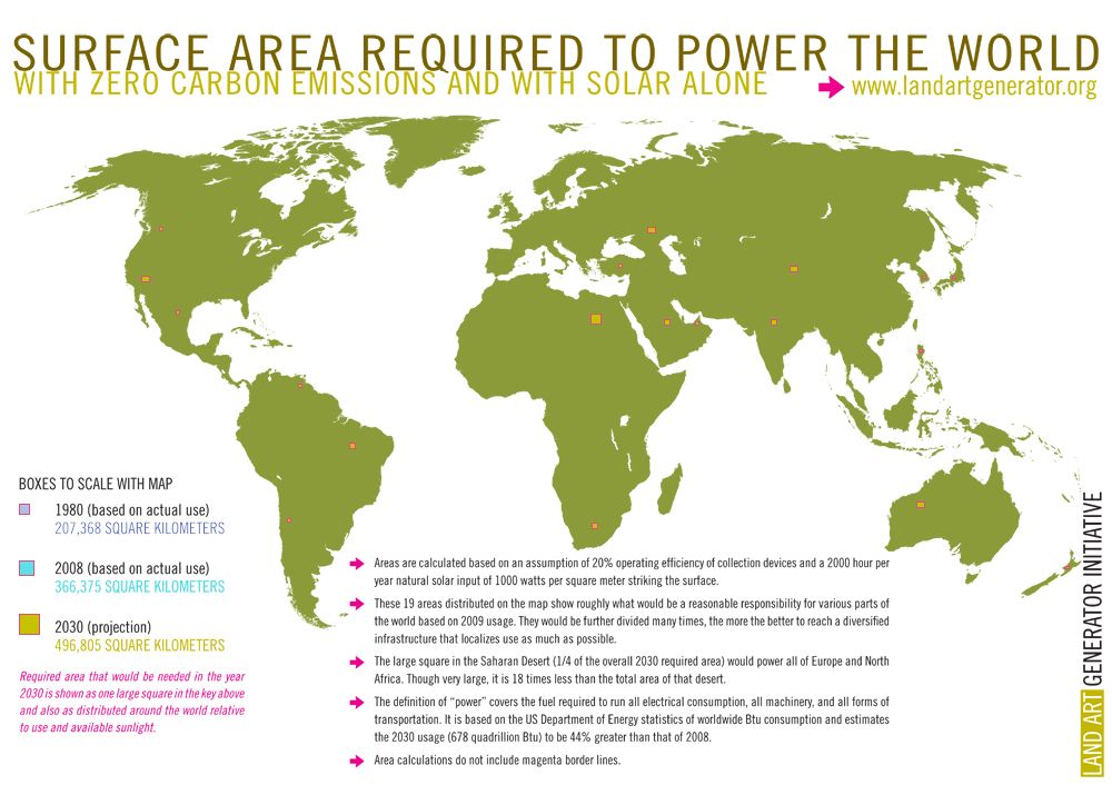 Solar Power Land Use Needed worldwide