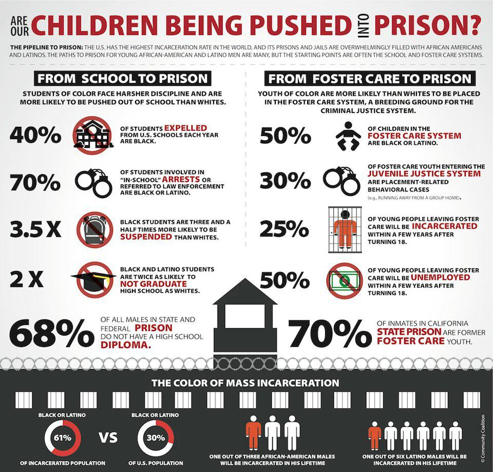 Children being Pushed into Prison