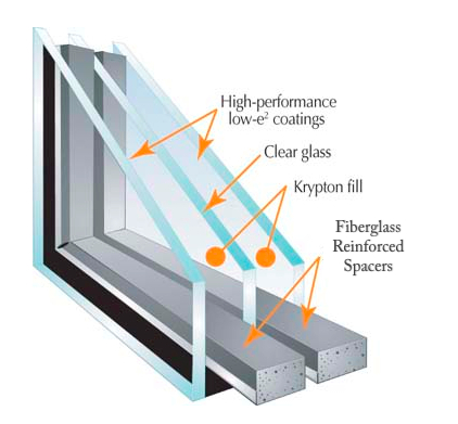 Window panes double pane window r value for R value of windows comparison