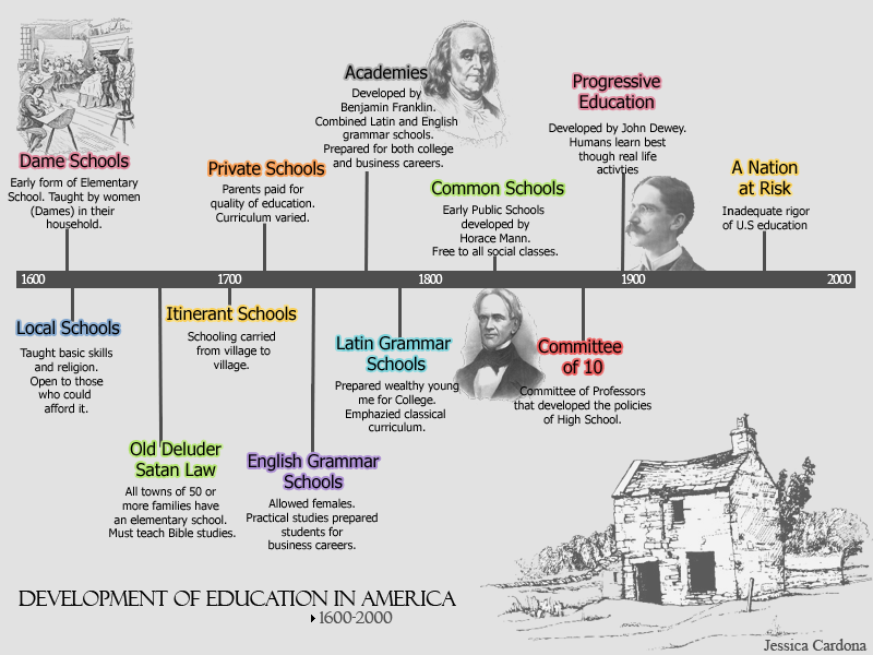 Development of Education in America 1600-2000