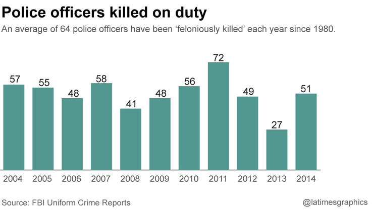Police officers Killed on Duty