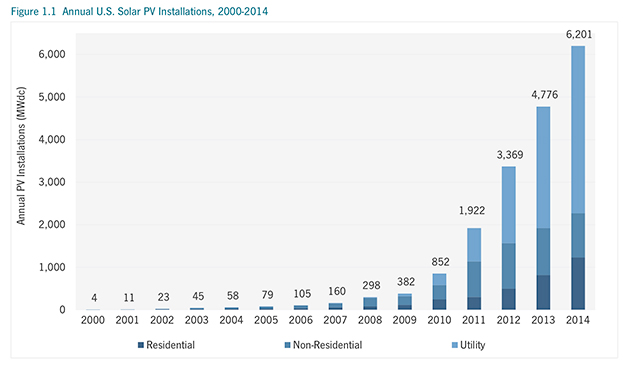 Annual U.S. Solar PV Installations from 2000-2014