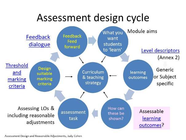 Teacher Assessmen Cycle