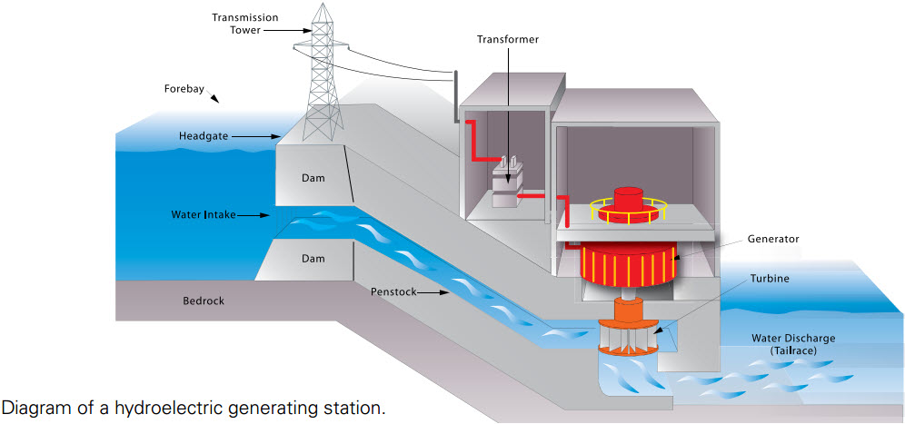 Hydroelectric Generating Station