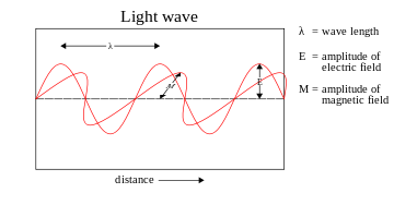 Light Wave Graph