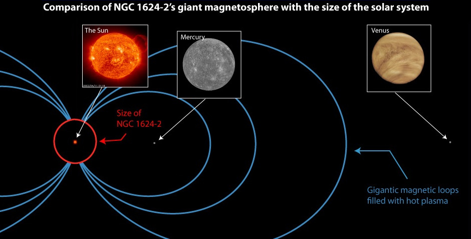NGC1624-2 Magnetosphere Compared Solar System