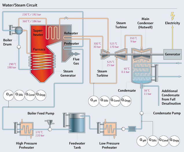 Water Steam Circuit diagram