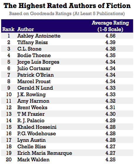 Authors Rated Highest