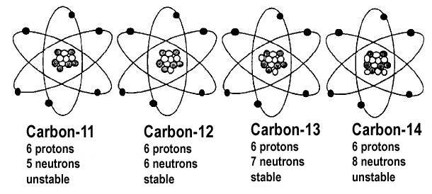 Carbon Atom Isotopes