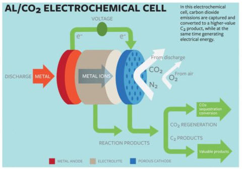 CO2 Electro-Chemical Cell