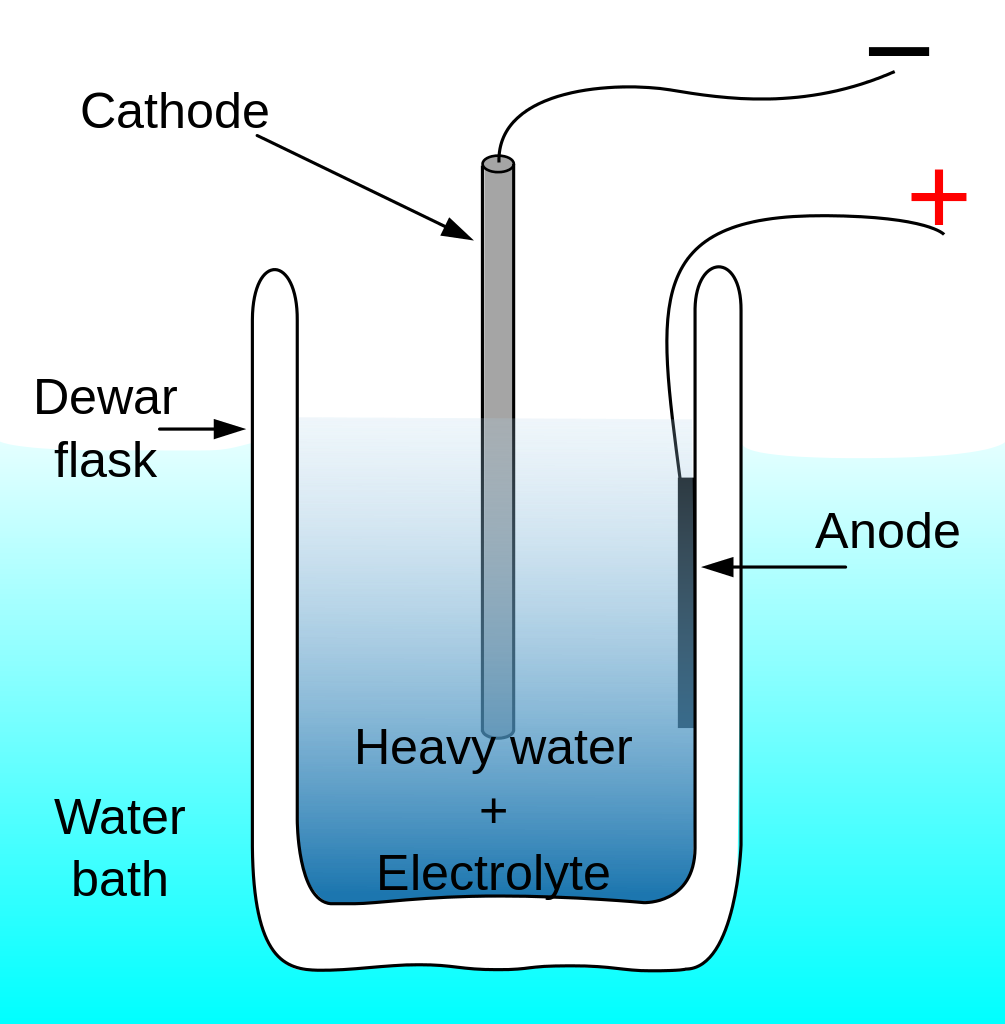 Cold Fusion Diagram