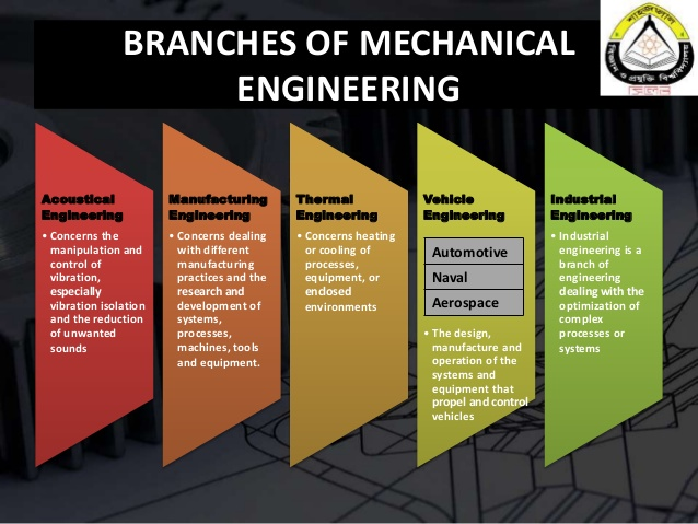 Types of Engineering