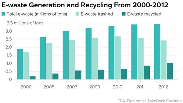 Electronic Waste Reycling Amounts by Year