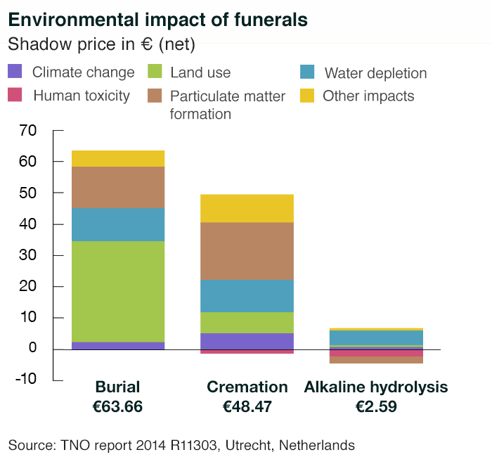 Enviromental Effects of Funeral Techniques