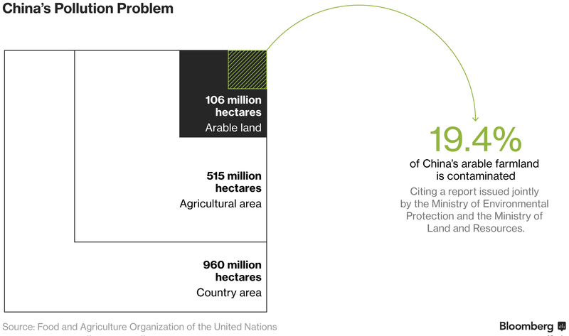 Farm land Poisoned by Pollution in China
