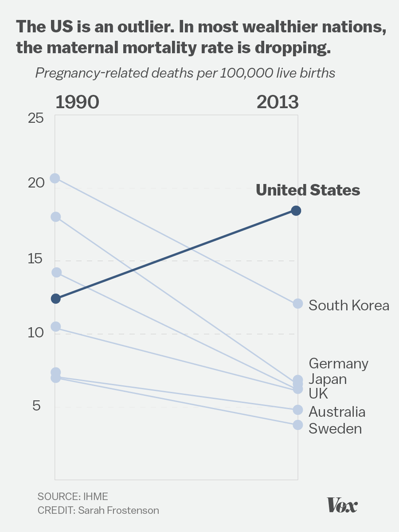 Maternal Mortality has Doubled in the U.S.