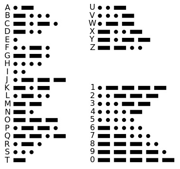 Morse Code Letter and Number Translations