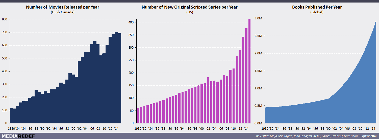 Movies Released Per Year Graph