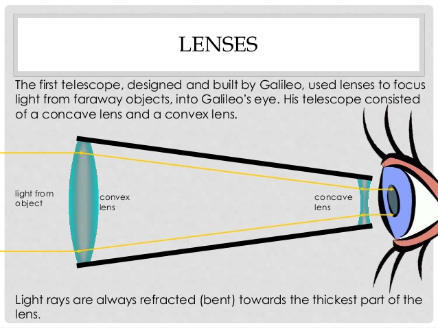 Telescope Optics Diagram