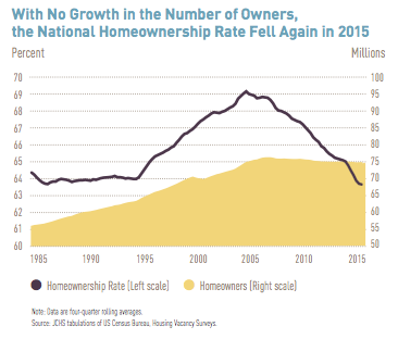 Home Ownership Falling Rate