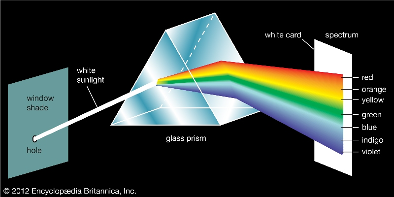 Glass Prism Showing Color Spectrum