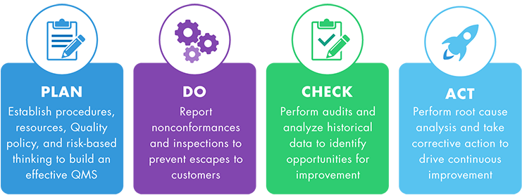 Management Skills Managing Business Priorities