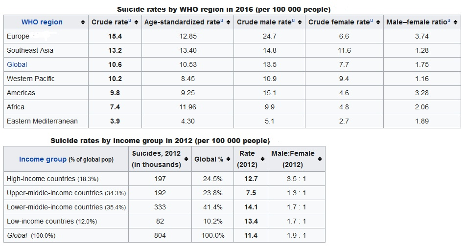 Suicide Rates World Wide