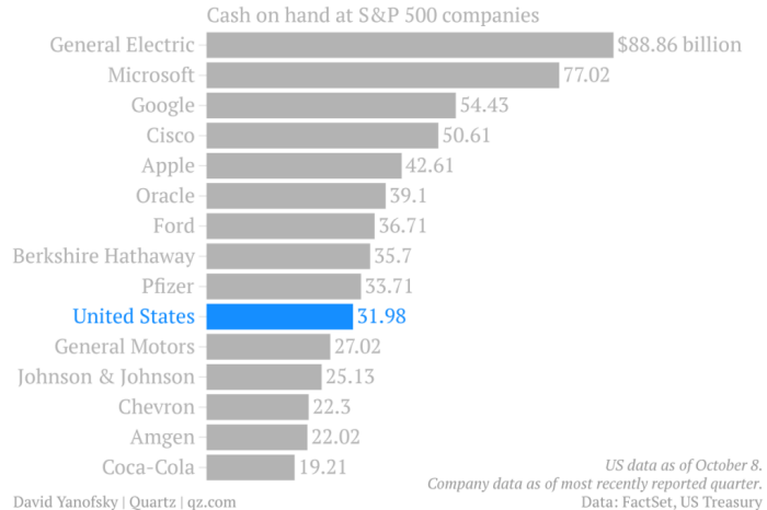 Cash on Hand, Corporations with more money then the Government